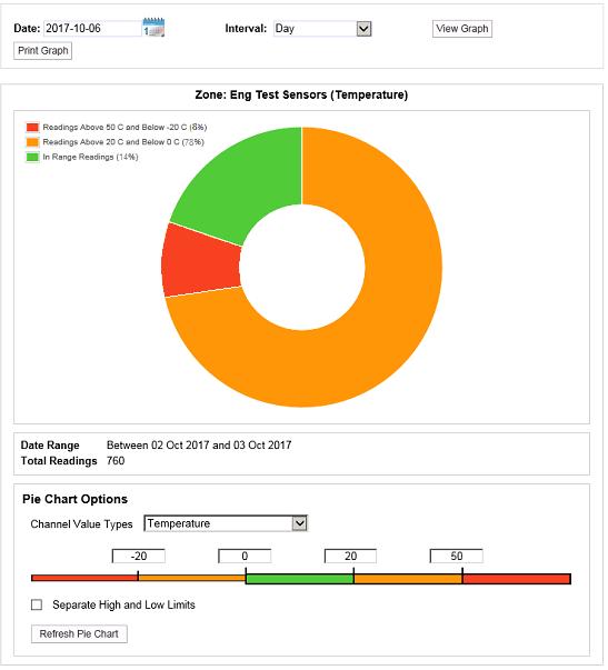 Data Pie Chart View
